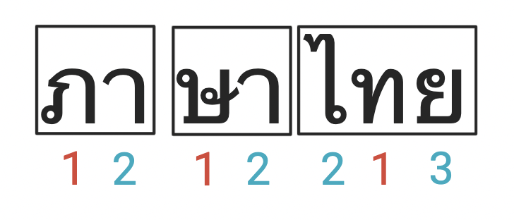 how to read Thai