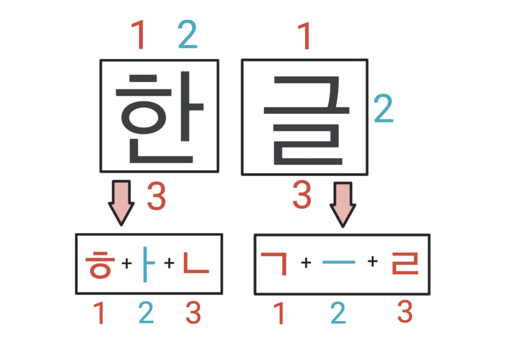 how to read Korean characters