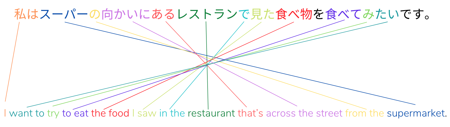 Japanese sentence structure example